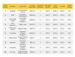 rankings forbes international b schools mba rankings why should you care