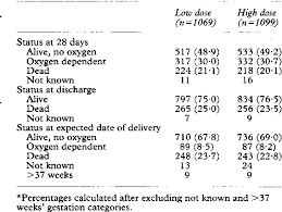 Curosurf Dosing Chart Table 2 From The Curosurf 4 Trial Treatment Of