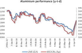 Aluminum Futures Chart Aluminium Supply Surplus May Spoil The Party For Aluminium