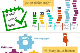 study habits infographics ly the study habits of online students infographic