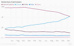 Chart Browser Google Chrome Is Officially The Most Used Web Browser Chart