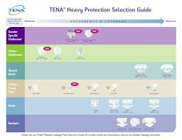 Tena Absorbency And Sizing Charts Healthwick