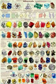Rock And Gem Identification Chart Introduction To Minerals Poster By Feenixx Publishing