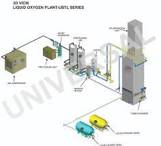 Nitrogen Gas Piping Design Liquid Nitrogen Plants Liquid Oxygen Plant Nitrogen Gas