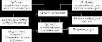 Методы управления в менеджменте Реферат страница  Рис 1 Схема связей процессов в организации