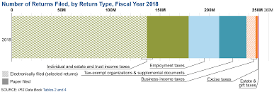 Irs Payment Chart 2018 Returns Filed Taxes Collected And Refunds Issued Internal