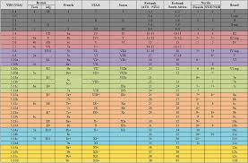 Bouldering Conversion Chart Rock Climbing Grades And Conversions