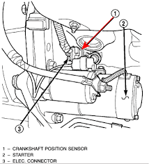 jeep grand cherokee larado do you know what does the crank same 3 wire colors as stated above while it is possible to access the sensor out removing the starter it is a bit easier it removed