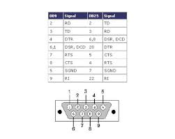 pinouts serial db y db ampliado gepraa automatizaci atilde sup n y a db25 interface out a modem typically called a back to back or null modem connection see the full signal s in the db9 and db25 sections