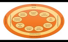 Instructional Design Theory And Models Ppt The Mrk Model Of Instructional Design