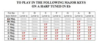 Lever Harp Key Chart How Do I Set My Lever Harp In Different Keys What Key Do I