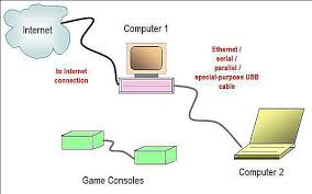 network diagram layouts home network diagrams home networking guide at Ethernet Network Diagram