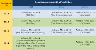Meaningful Use Stages Chart Meaningful Use Stage 2 A View On Penalties And
