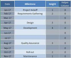 Add Milestones To Excel Chart Project Milestone Chart Using Excel Free Microsoft Excel