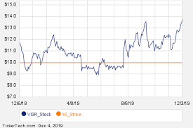 Cbs Trade Value Chart Notable Wednesday Option Activity Vgr Cbs Apa Nasdaq