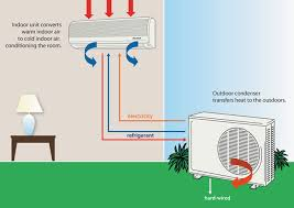 ductless air conditioner heat pump gtaaire toronto richmond ductless air conditioner diagram