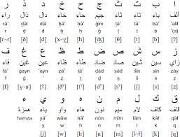Arabic Letters And Sounds Chart Arabic Alphabet Pronunciation And Language