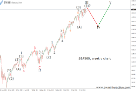 S P 500 Ready For 15 Percent Correction Ewm Interactive