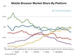 Chart Browser Chart The Mobile Browser Landscape Is Fragmented Business