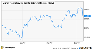 4 Reasons I Just Bought More Micron Stock The Motley Fool