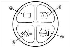 operating machine indicator lamps