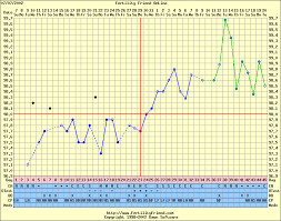 Cervical Mucus Chart Example Symptothermal Method By Tricia Greenwell