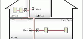 aperion audio guru tips and tricks archives aperion audio Whole House Audio System Wiring Diagram wiring for whole house distributed audio Multi Room Audio System Wiring