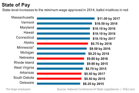 5 Things To Know About The Minimum Wage And The State Of The