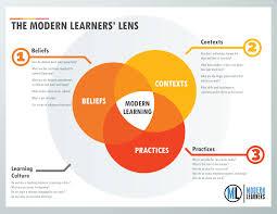 Modern Learning Lens Chart Modern Learners