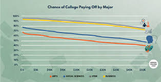 Is College Worth It Going Beyond Averages Third Way