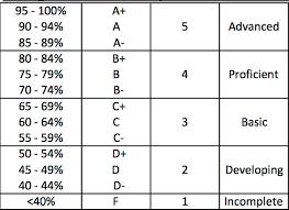 Letter Grade Percentage Chart Letter Grade Scale Percentage