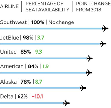 The Best Frequent Flier Awards Programs Of 2019 Wsj