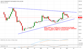 Mcx Stock Price And Chart Bse Mcx Tradingview India
