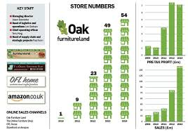 Oak Furniture Land s continued expansion Media Planning and