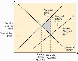 Negative Externality Graph Externalities