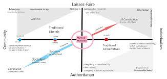 Us Political Spectrum Infographic Album On Imgur
