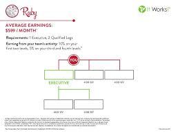 It Works Global Ruby Chart It Works Executive Rank Chart