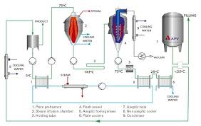 Uht Milk Processing In An Aseptic Plant Milk Processing