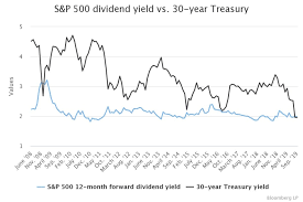 Equities Yielding More Than The 30 Year Treasury
