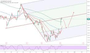 Tata Capital Share Price Chart Tatamotors Stock Price And Chart Bse Tatamotors Tradingview