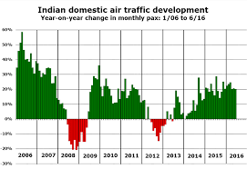 Indian Domestic Market Growing At 20 In 2016