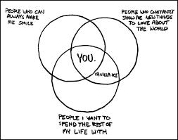 Xkcd Venn Diagram Xkcd Baring My Heart