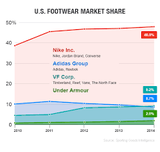 Nike Shoe Sales Chart This Chart Shows How Adidas Is Losing The Sneaker Wars Fortune