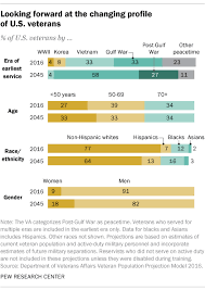 5 Facts About U S Veterans Pew Research Center