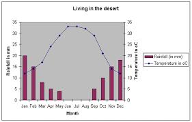 Climate Desert