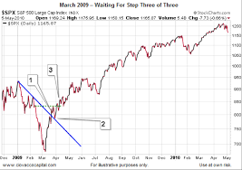 2009 Stock Market Chart Investing In Trends Easy As 1 2 3 See It Market