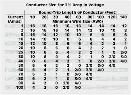 18 Explicit Electrical Wire Size Chart Distance