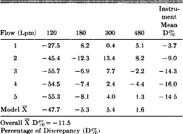 Table 2 From An Assessment Of Three Portable Peak Flow