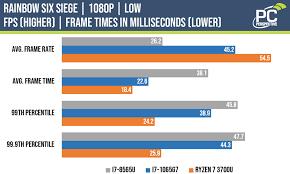 Intel Cpu Speed Chart Whiskey Lake Vs Ice Lake Benchmarks Testing Intels Big