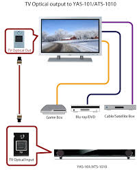 ats 1010 recommended connections ats 1010 sound bars audio optical output from your tv to the tv optical input on the yas 101 ats 1010